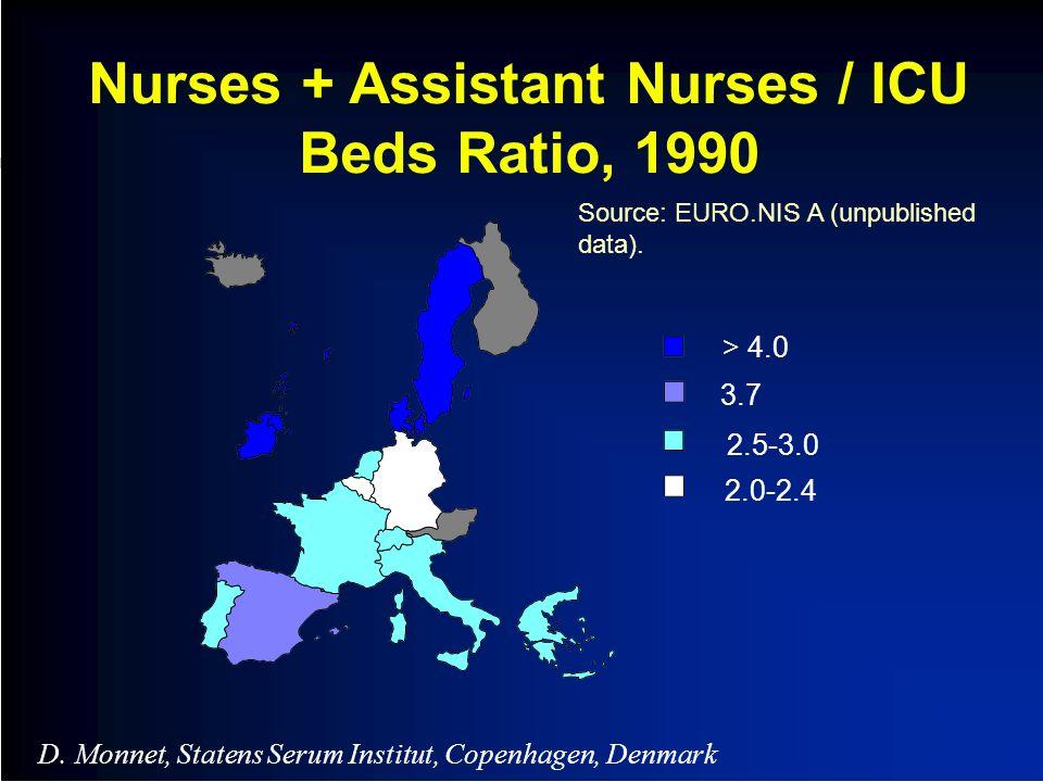 Nurses + Assistant Nurses / ICU Beds Ratio, 1990 > 4.0 3.7 2.5-3.0 2.0-2.4 D. Monnet, Statens Serum Institut, Copenhagen, Denmark Source: EURO.NIS A (