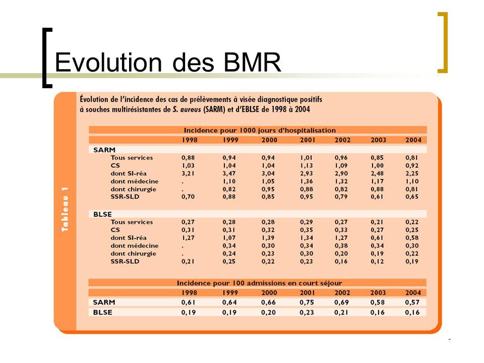 6 Evolution des BMR