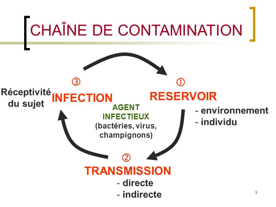 9 CHAÎNE DE CONTAMINATION - environnement - individu - directe - indirecte INFECTION RESERVOIR TRANSMISSION Réceptivité du sujet AGENT INFECTIEUX (bac