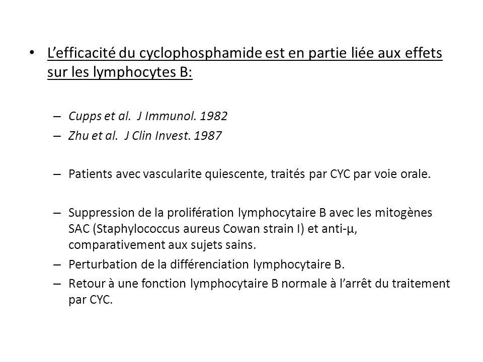 Lefficacité du cyclophosphamide est en partie liée aux effets sur les lymphocytes B: – Cupps et al. J Immunol. 1982 – Zhu et al. J Clin Invest. 1987 –