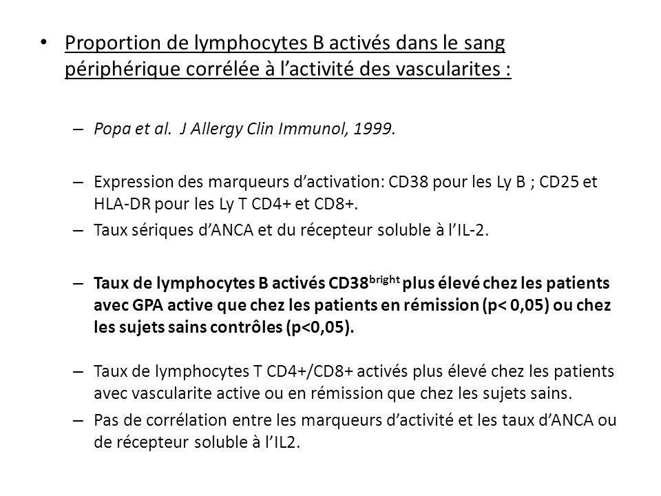 Proportion de lymphocytes B activés dans le sang périphérique corrélée à lactivité des vascularites : – Popa et al. J Allergy Clin Immunol, 1999. – Ex