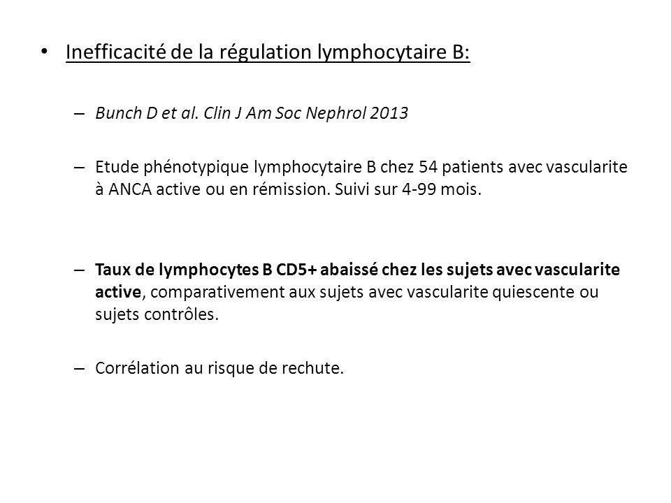 Inefficacité de la régulation lymphocytaire B: – Bunch D et al. Clin J Am Soc Nephrol 2013 – Etude phénotypique lymphocytaire B chez 54 patients avec
