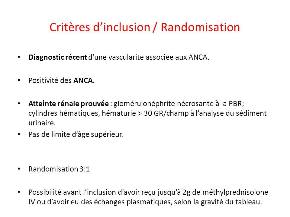 Critères dinclusion / Randomisation Diagnostic récent dune vascularite associée aux ANCA. Positivité des ANCA. Atteinte rénale prouvée : glomérulonéph