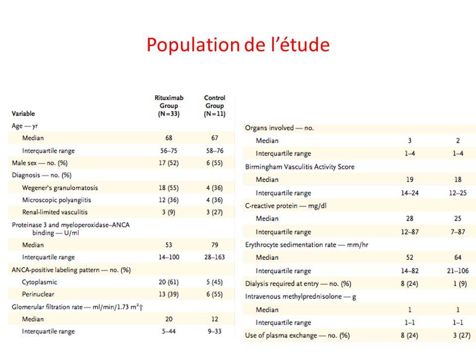 Population de létude