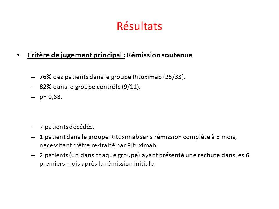 Résultats Critère de jugement principal : Rémission soutenue – 76% des patients dans le groupe Rituximab (25/33). – 82% dans le groupe contrôle (9/11)