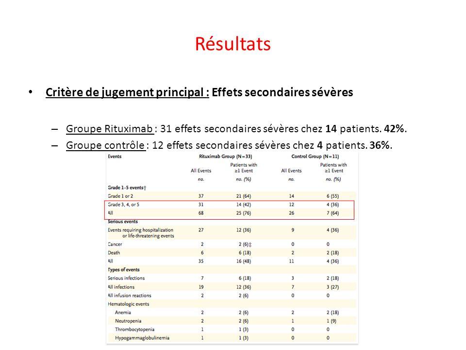 Résultats Critère de jugement principal : Effets secondaires sévères – Groupe Rituximab : 31 effets secondaires sévères chez 14 patients. 42%. – Group