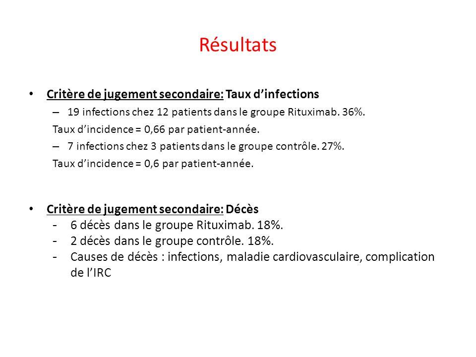 Résultats Critère de jugement secondaire: Taux dinfections – 19 infections chez 12 patients dans le groupe Rituximab. 36%. Taux dincidence = 0,66 par
