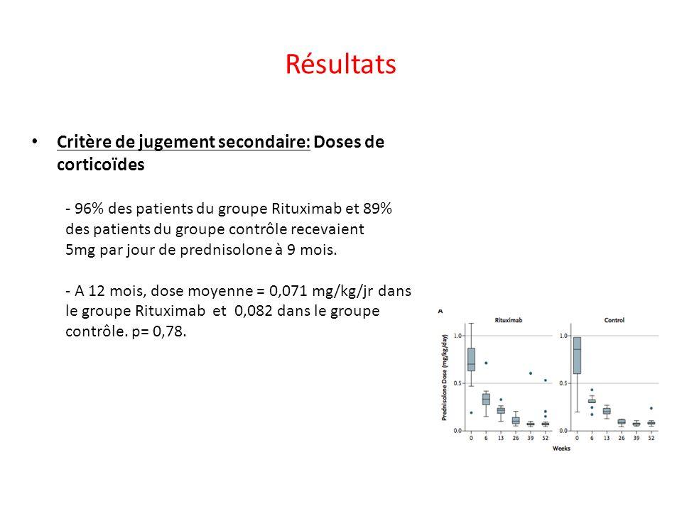 Résultats Critère de jugement secondaire: Doses de corticoïdes - 96% des patients du groupe Rituximab et 89% des patients du groupe contrôle recevaien