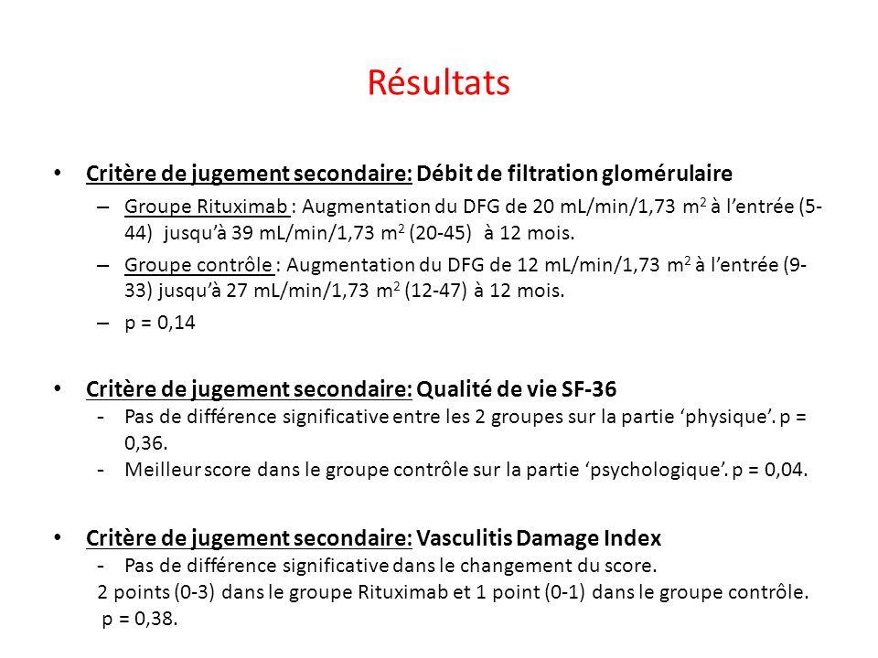 Résultats Critère de jugement secondaire: Débit de filtration glomérulaire – Groupe Rituximab : Augmentation du DFG de 20 mL/min/1,73 m 2 à lentrée (5