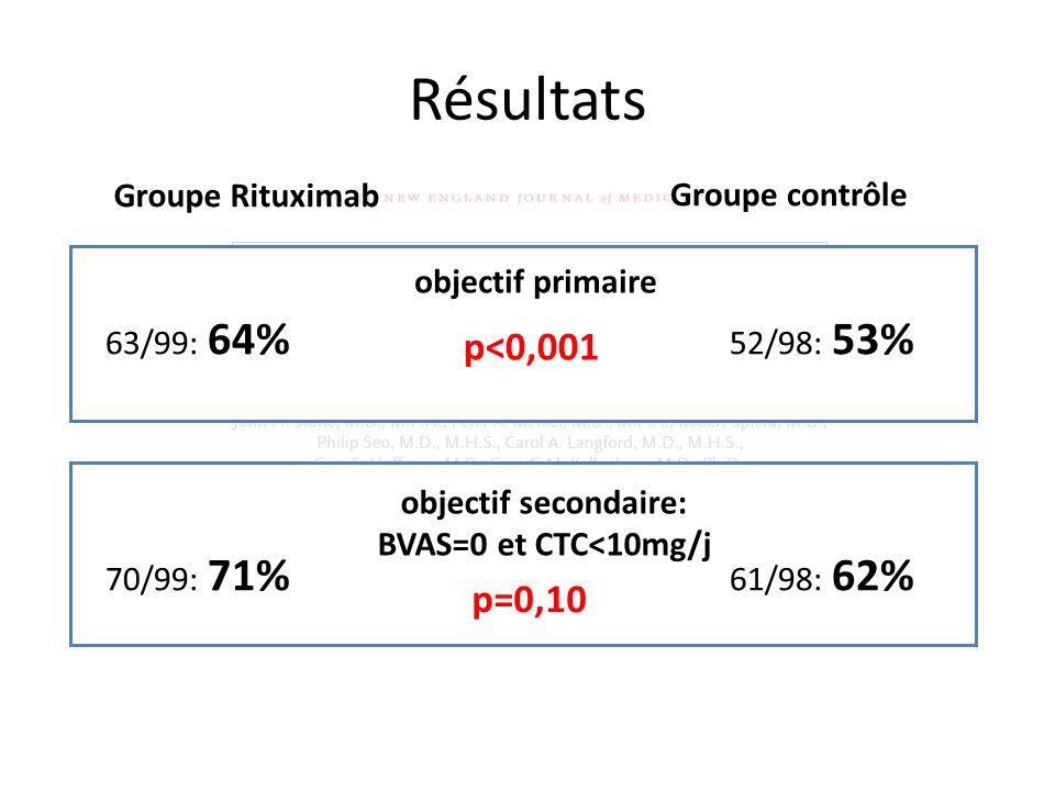 Résultats Groupe Rituximab Groupe contrôle objectif secondaire: BVAS=0 et CTC<10mg/j p=0,10 52/98: 53% 61/98: 62% 63/99: 64% 70/99: 71% objectif prima