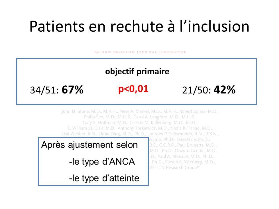 Patients en rechute à linclusion Après ajustement selon -le type dANCA -le type datteinte 34/51: 67% 21/50: 42% objectif primaire p<0,01