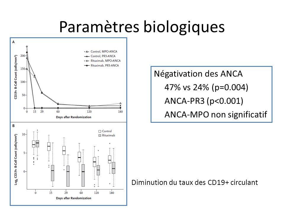Paramètres biologiques Négativation des ANCA 47% vs 24% (p=0.004) ANCA-PR3 (p<0.001) ANCA-MPO non significatif Diminution du taux des CD19+ circulant