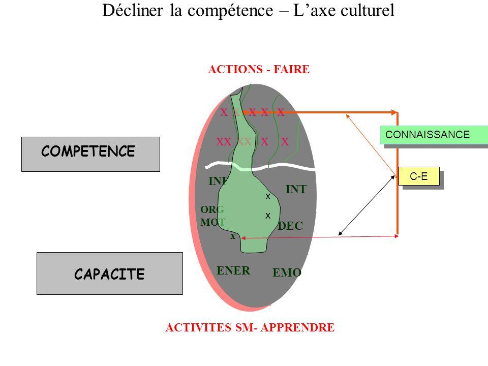 ACTIONS - FAIRE ACTIVITES SM- APPRENDRE ORG MOT x ENER EMO DEC INT INF x x x x x xx xx x x C-E CONNAISSANCE xxxx Décliner la compétence – Laxe culture