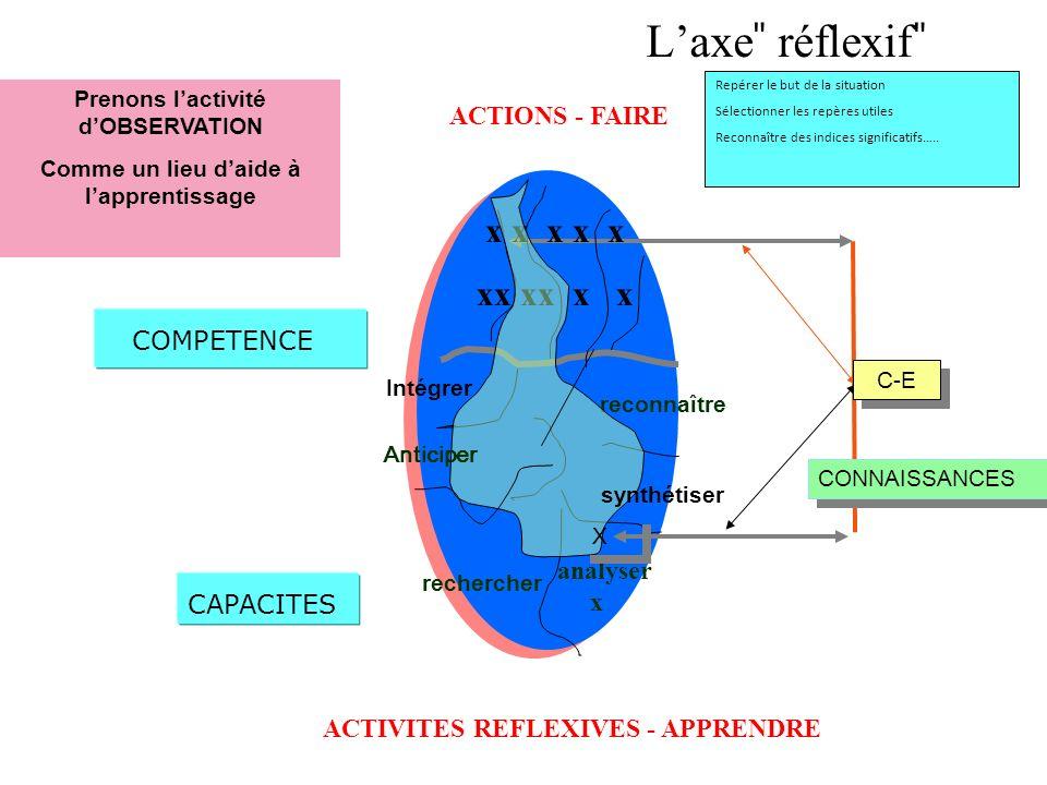 ACTIONS - FAIRE ACTIVITES REFLEXIVES - APPRENDRE rechercher reconnaître analyser x x x x x x xx xx x x C-E CONNAISSANCES X X Prenons lactivité dOBSERV