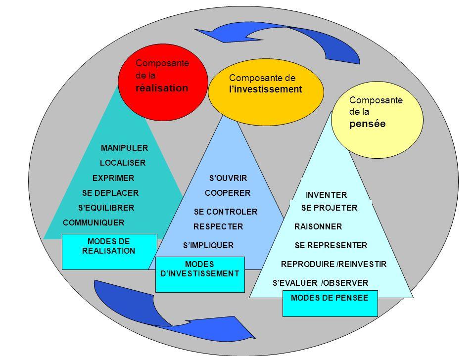 MODES DE REALISATION Composante de la réalisation MODES DINVESTISSEMENT Composante de linvestissement Composante de la pensée MODES DE PENSEE COMMUNIQ