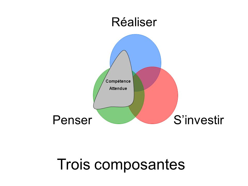 Trois composantes Compétence Attendue
