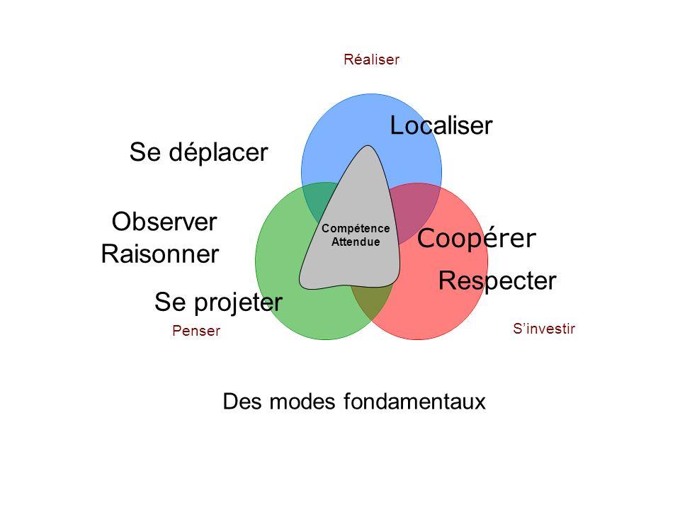 Compétence Attendue Se déplacer Localiser Raisonner Se projeter Respecter Des modes fondamentaux Coopérer Observer