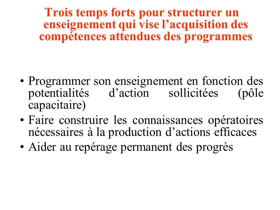 Trois temps forts pour structurer un enseignement qui vise lacquisition des compétences attendues des programmes Programmer son enseignement en foncti