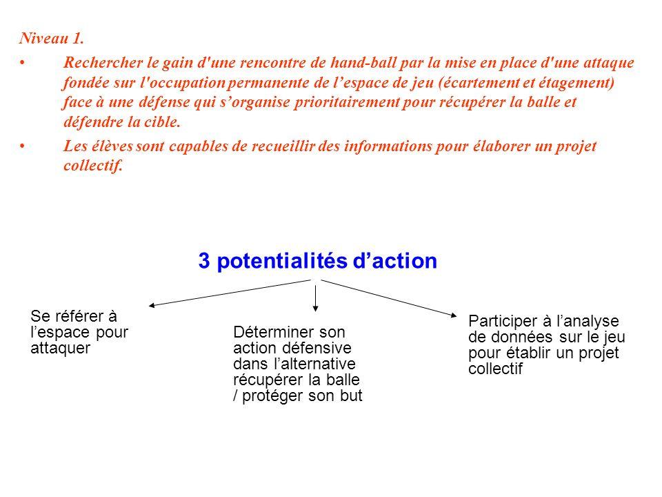 Niveau 1. Rechercher le gain d'une rencontre de hand-ball par la mise en place d'une attaque fondée sur l'occupation permanente de lespace de jeu (éca