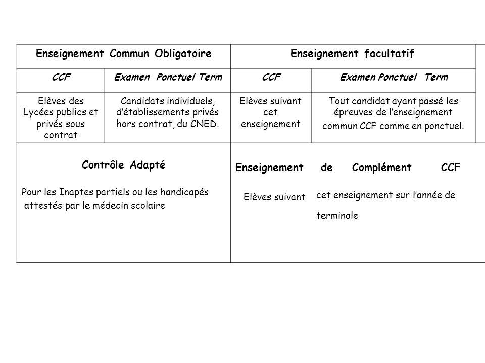 Enseignement Commun ObligatoireEnseignement facultatif CCFExamen Ponctuel TermCCFExamen Ponctuel Term Elèves des Lycées publics et privés sous contrat