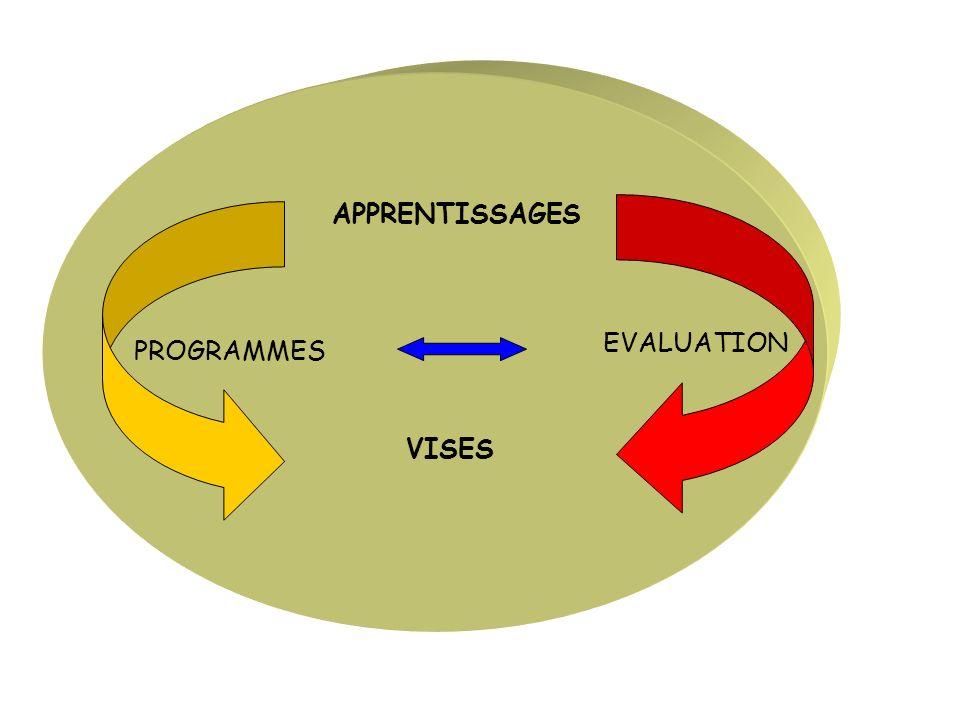 EVALUATION Modalités Protocole