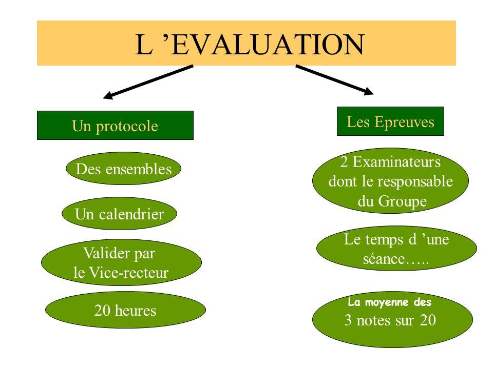 L EVALUATION Un protocole Valider par le Vice-recteur Des ensembles Les Epreuves 2 Examinateurs dont le responsable du Groupe 3 notes sur 20 Le temps