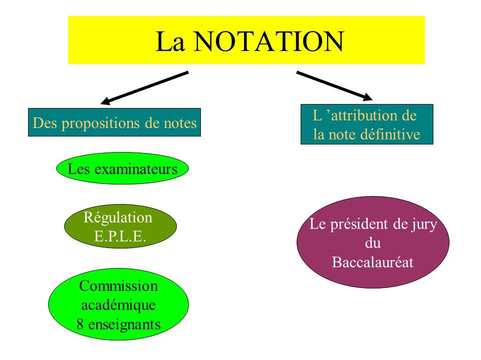 La NOTATION Des propositions de notes Commission académique 8 enseignants Les examinateurs L attribution de la note définitive Le président de jury du