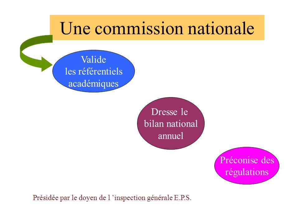 Une commission nationale Valide les référentiels académiques Dresse le bilan national annuel Préconise des régulations Présidée par le doyen de l insp