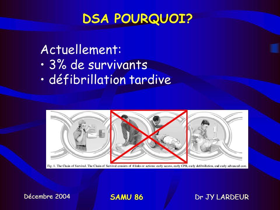Décembre 2004 Dr JY LARDEURSAMU 86 INDICATIONS DSA Plus de 12 ans ou 36kgPlus de 12 ans ou 36kg –électrodes adultes Depuis oct. 2004: enfants de 1 ans