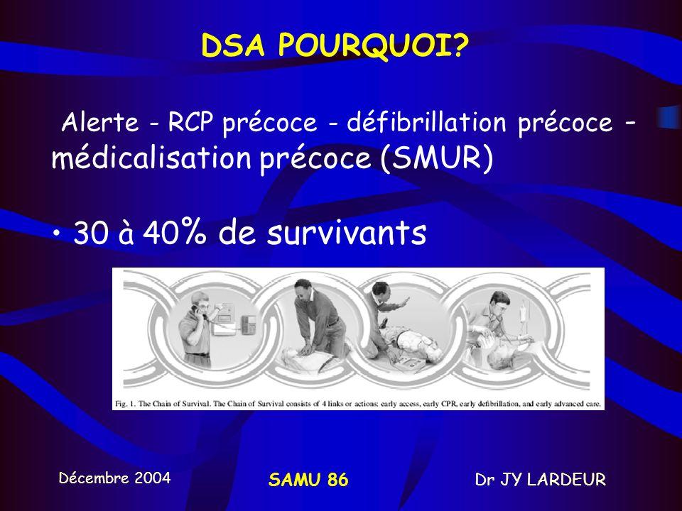 Décembre 2004 Dr JY LARDEURSAMU 86 DSA POURQUOI? Alerte - RCP précoce - défibrillation précoce anglo- saxon - pas de SMUR 20 % de survivants