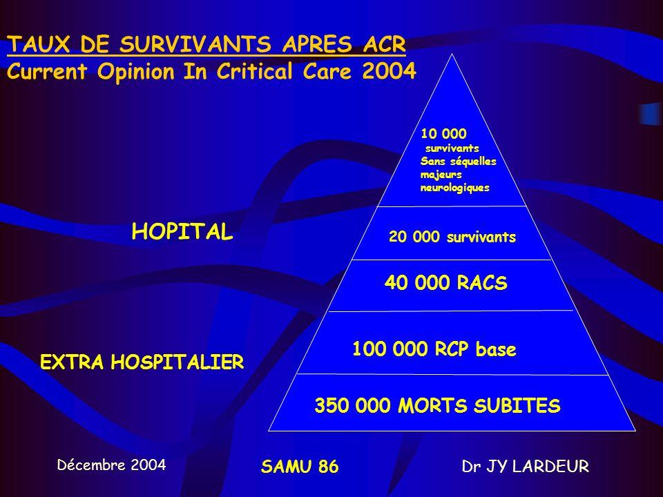 Décembre 2004 Dr JY LARDEURSAMU 86 350 000 MORTS SUBITES 100 000 RCP base 40 000 RACS 20 000 survivants 10 000 survivants Sans séquelles majeurs neurologiques HOPITAL EXTRA HOSPITALIER TAUX DE SURVIVANTS APRES ACR Current Opinion In Critical Care 2004