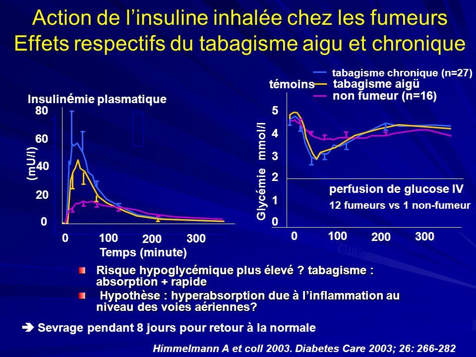 Action de linsuline inhalée chez les fumeurs Effets respectifs du tabagisme aigu et chronique Risque hypoglycémique plus élevé ? tabagisme : absorptio
