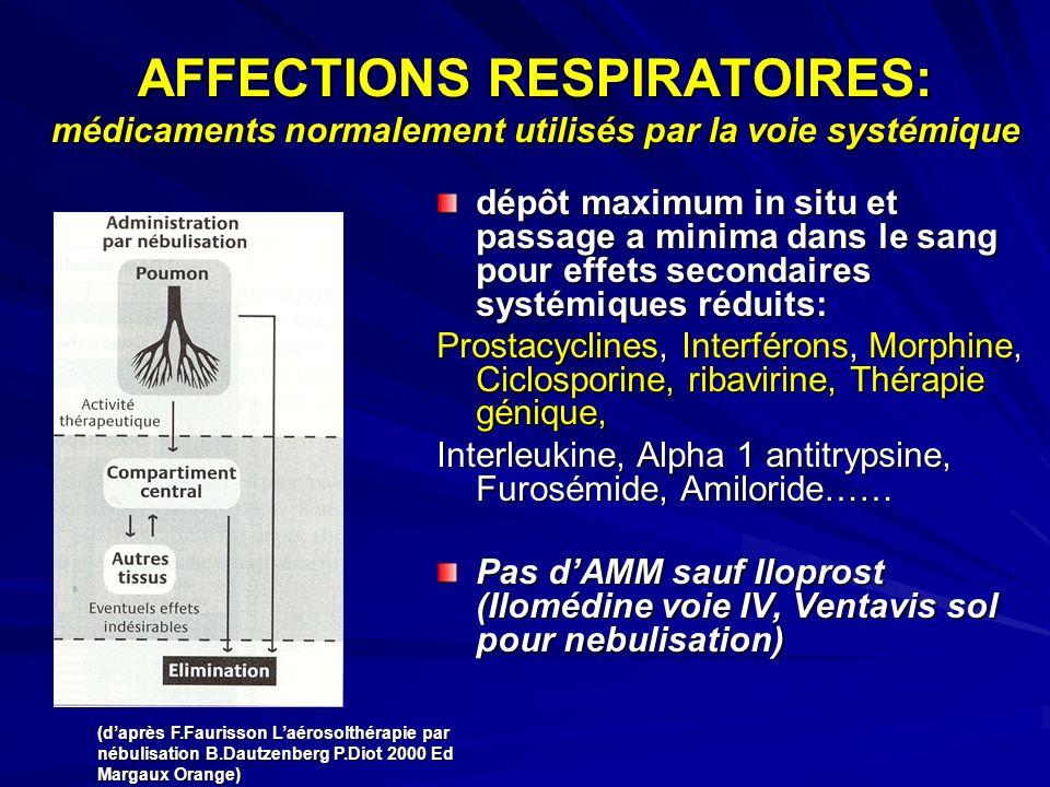 AFFECTIONS RESPIRATOIRES: médicaments normalement utilisés par la voie systémique dépôt maximum in situ et passage a minima dans le sang pour effets s