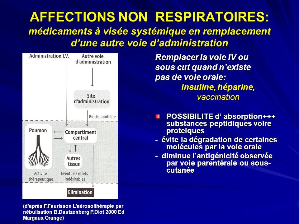 AFFECTIONS NON RESPIRATOIRES: médicaments à visée systémique en remplacement dune autre voie dadministration Remplacer la voie IV ou sous cut quand ne