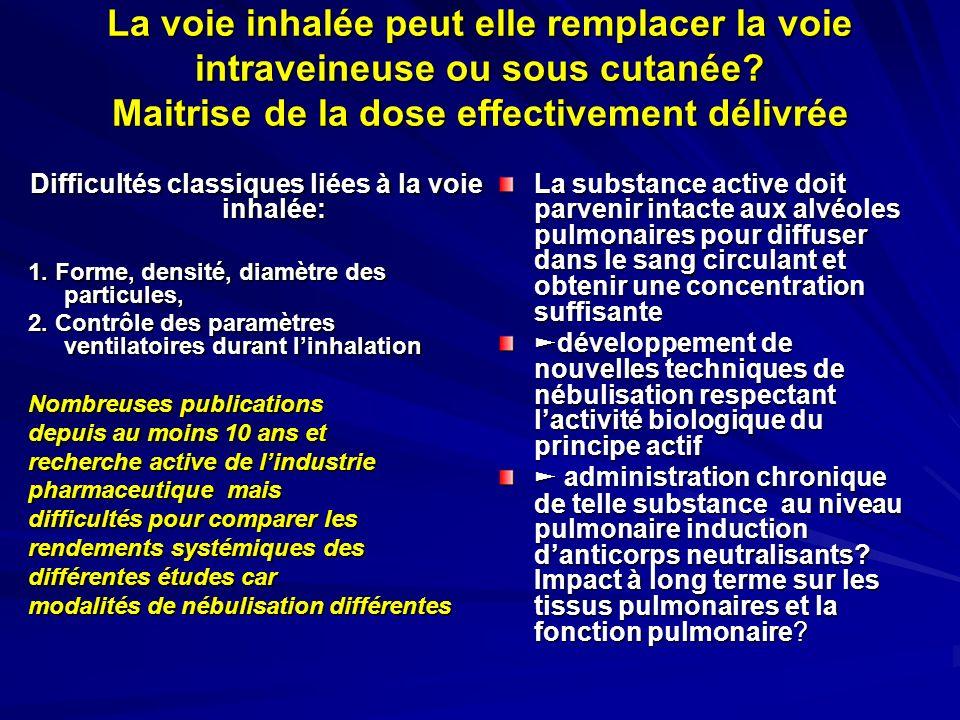 La voie inhalée peut elle remplacer la voie intraveineuse ou sous cutanée? Maitrise de la dose effectivement délivrée Difficultés classiques liées à l