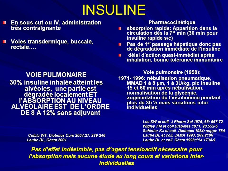 INSULINE En sous cut ou IV, administration très contraignante Voies transdermique, buccale, rectale…. VOIE PULMONAIRE 30% insuline inhalée atteint les