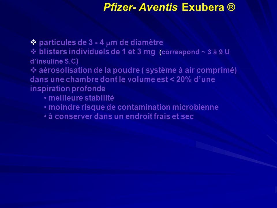 Pfizer- Aventis Exubera ® particules de 3 - 4 m de diamètre blisters individuels de 1 et 3 mg (correspond ~ 3 à 9 U dinsuline S.C ) aérosolisation de
