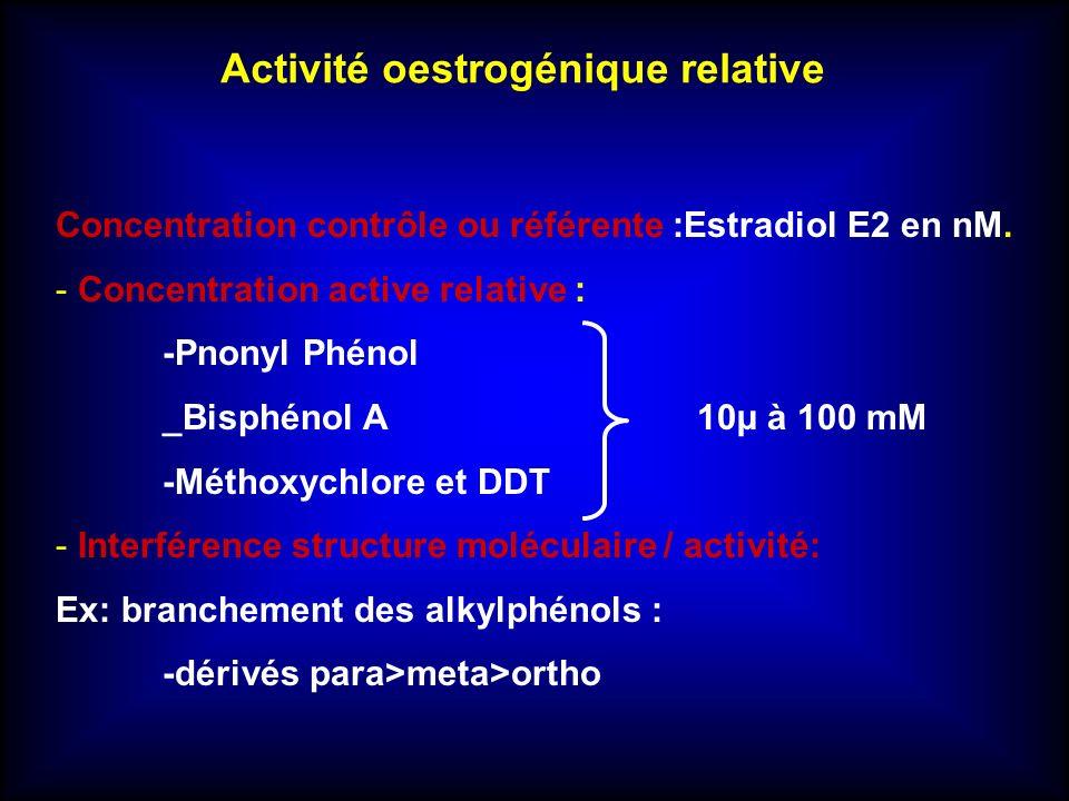 Concentration contrôle ou référente :Estradiol E2 en nM. - Concentration active relative : -Pnonyl Phénol _Bisphénol A10µ à 100 mM -Méthoxychlore et D