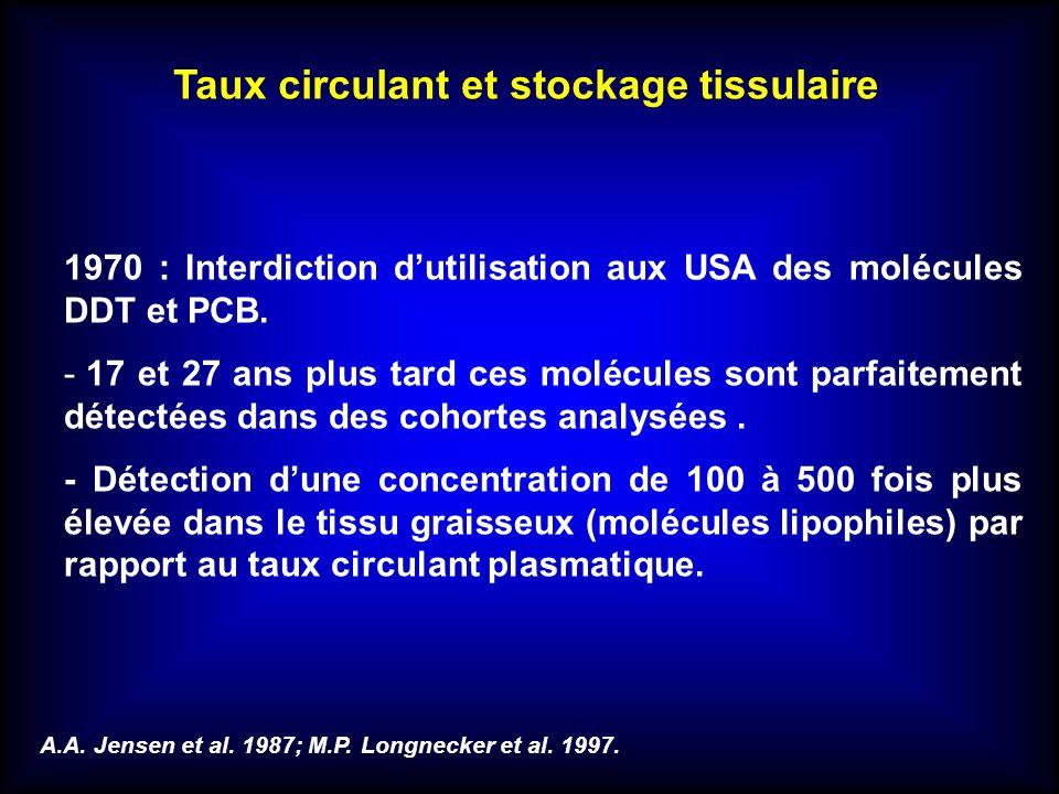 1970 : Interdiction dutilisation aux USA des molécules DDT et PCB. - 17 et 27 ans plus tard ces molécules sont parfaitement détectées dans des cohorte