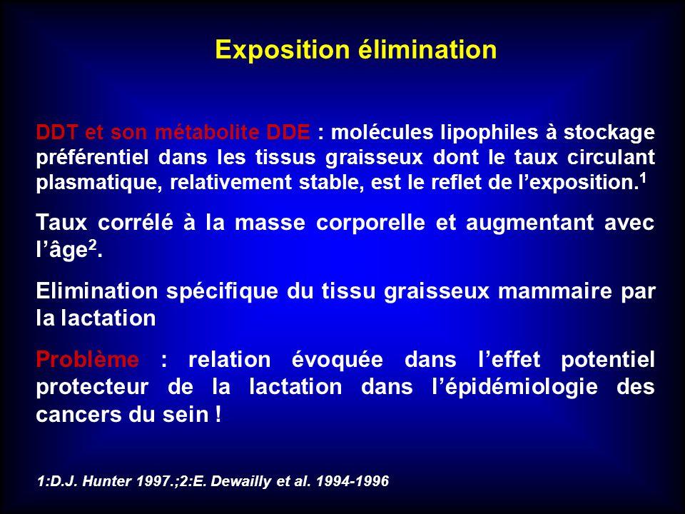 DDT et son métabolite DDE : molécules lipophiles à stockage préférentiel dans les tissus graisseux dont le taux circulant plasmatique, relativement st