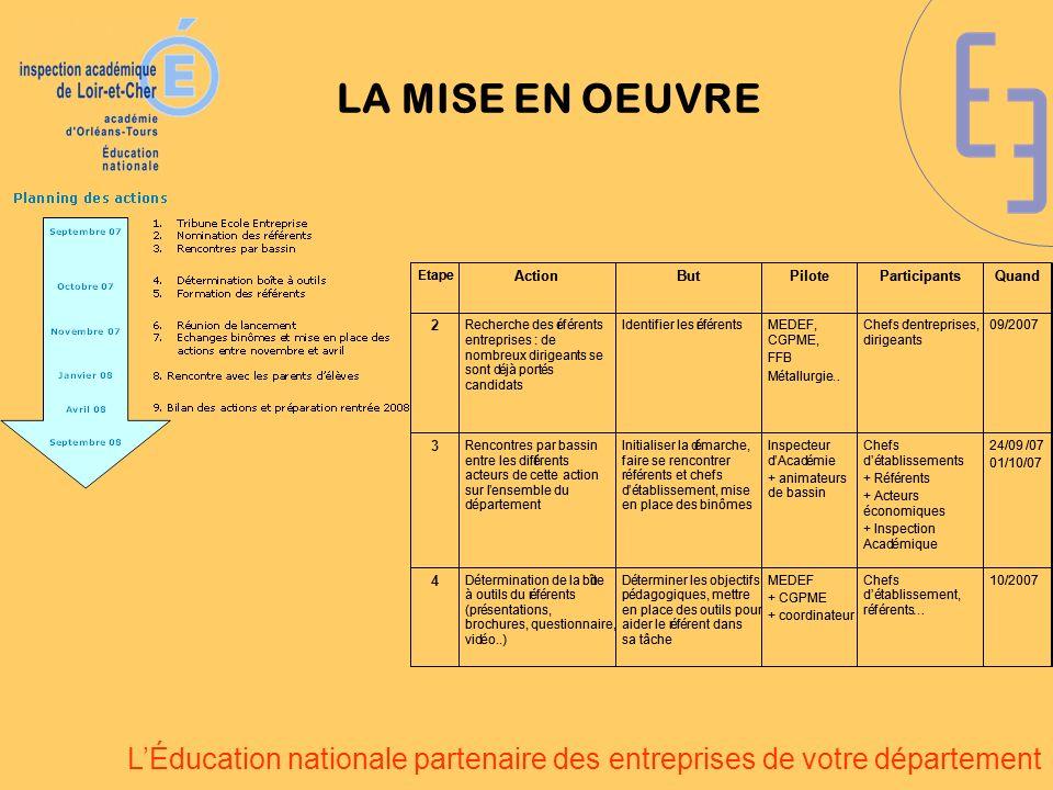 LÉducation nationale partenaire des entreprises de votre département LA MISE EN OEUVRE 24/09 /07 01/10/07 Chefs détablissements + Référents + Acteurs