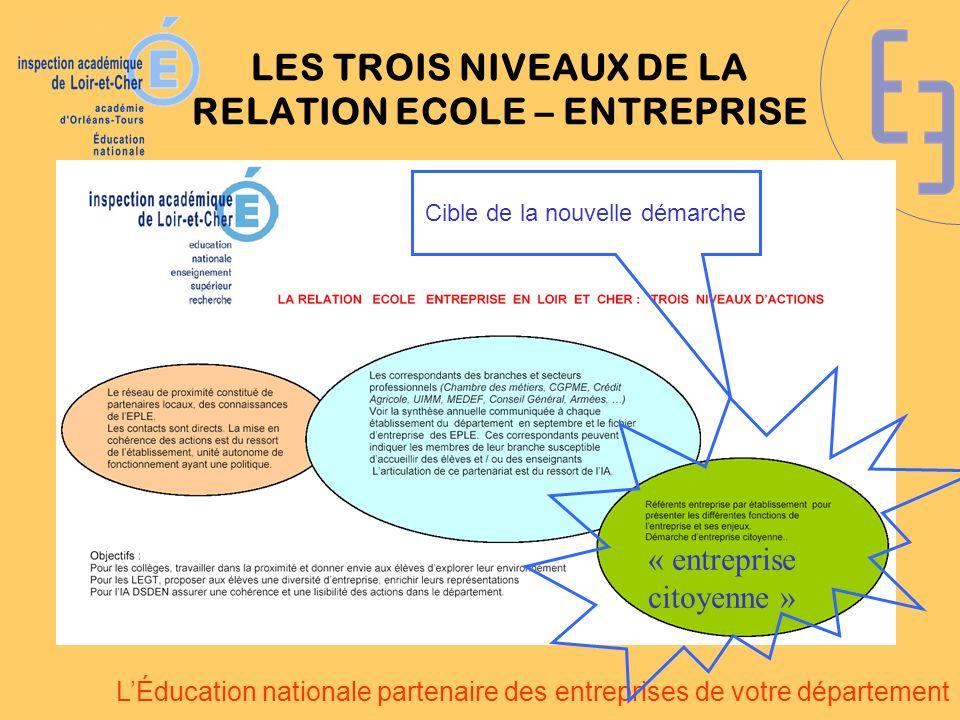 LÉducation nationale partenaire des entreprises de votre département LES TROIS NIVEAUX DE LA RELATION ECOLE – ENTREPRISE Cible de la nouvelle démarche « entreprise citoyenne »