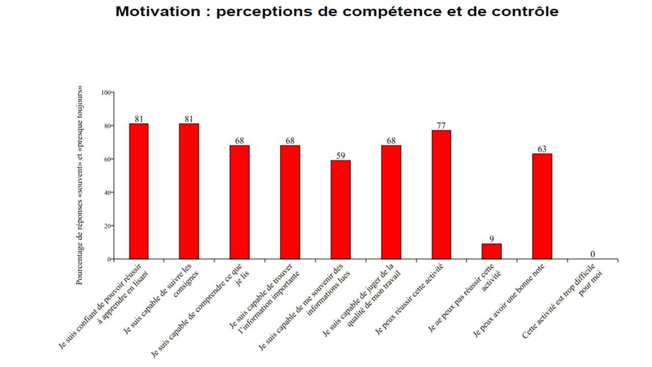 Motivation: perceptions de compétence et de contrôle