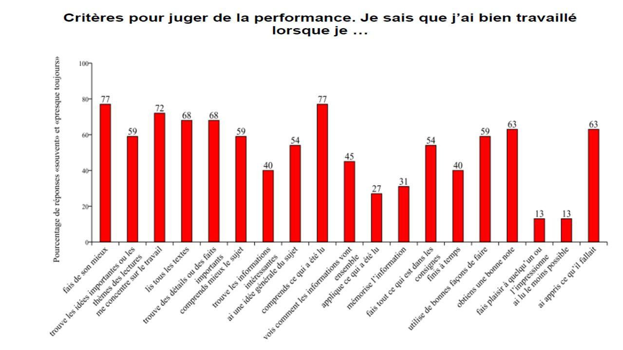 Critères pour juger de la performance. Je sais que jai bien travaillé lorsque je…