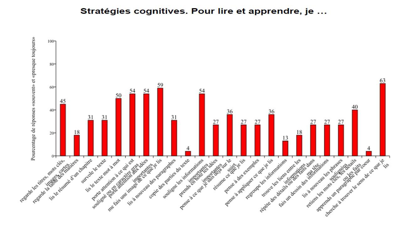 Stratégies cognitives. Pour lire et apprendre, je…