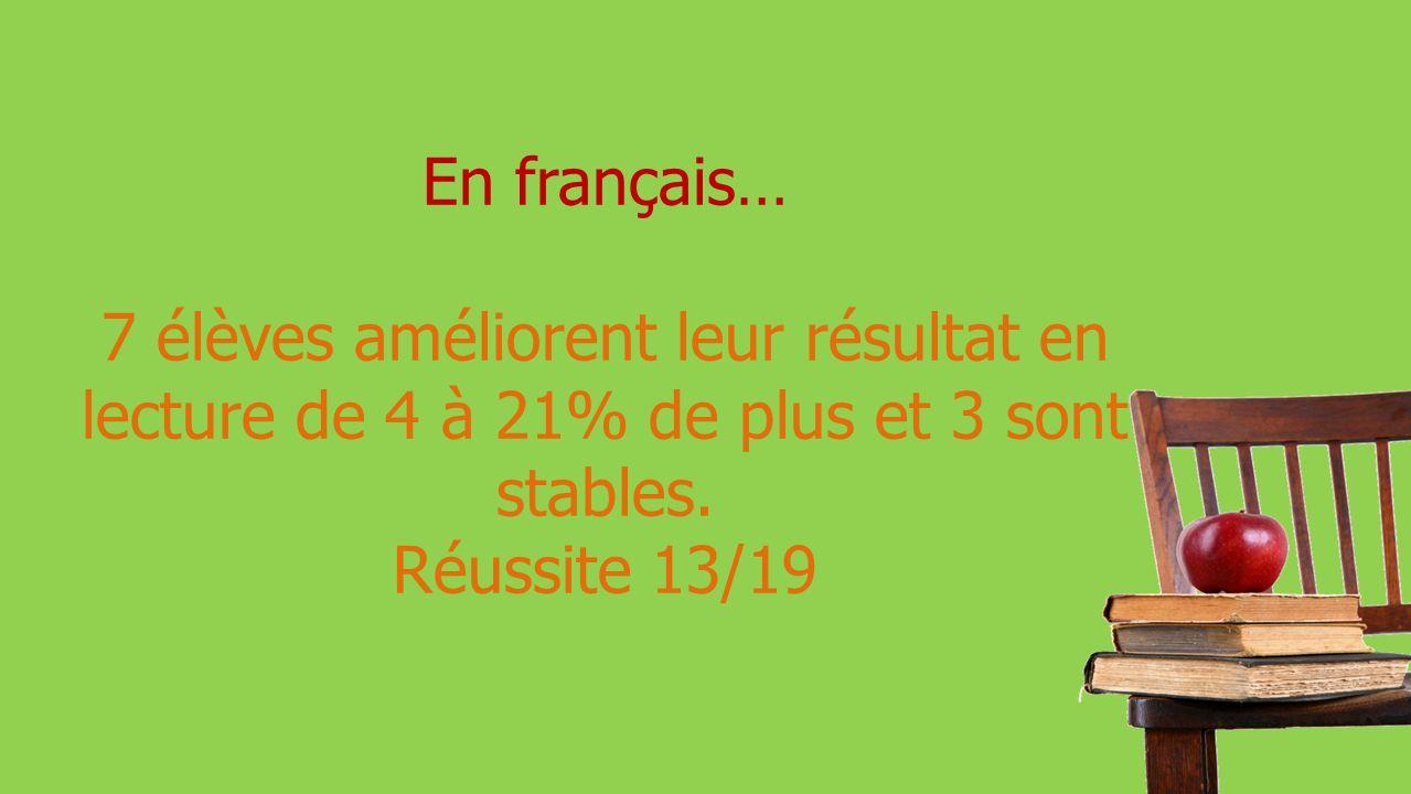 En français… 7 élèves améliorent leur résultat en lecture de 4 à 21% de plus et 3 sont stables.