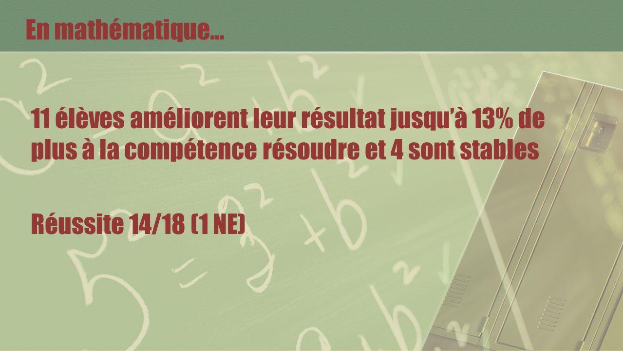 En mathématique… 11 élèves améliorent leur résultat jusquà 13% de plus à la compétence résoudre et 4 sont stables Réussite 14/18 (1 NE)