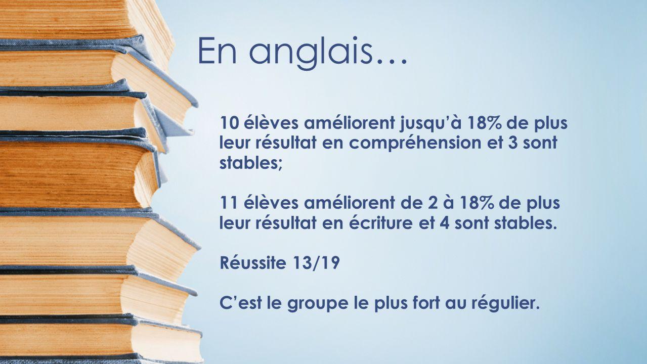 En anglais… 10 élèves améliorent jusquà 18% de plus leur résultat en compréhension et 3 sont stables; 11 élèves améliorent de 2 à 18% de plus leur résultat en écriture et 4 sont stables.