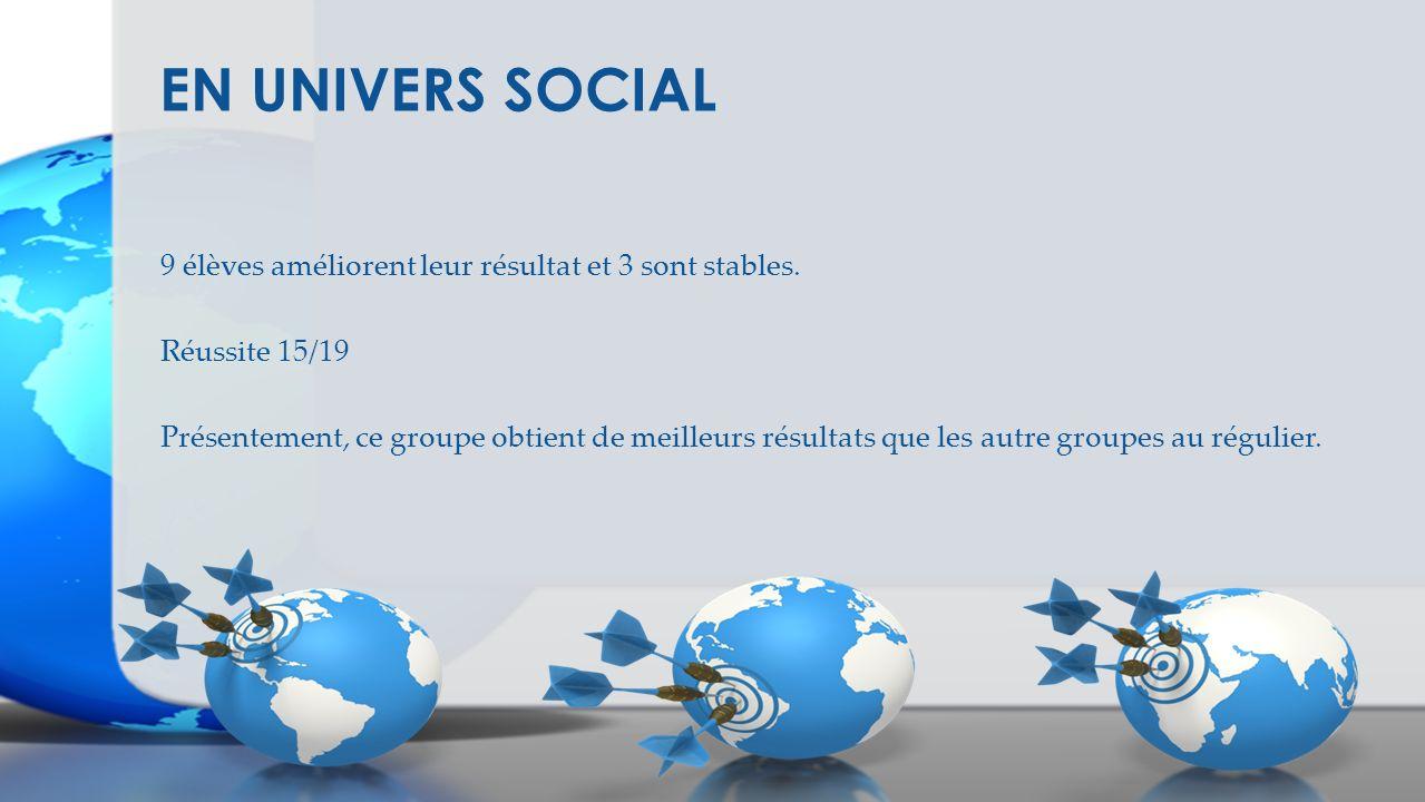 EN UNIVERS SOCIAL 9 élèves améliorent leur résultat et 3 sont stables.