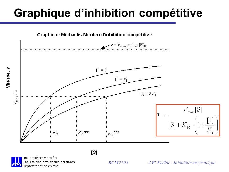 BCM 2504J.W. Keillor - Inhibition enzymatique Graphique dinhibition compétitive